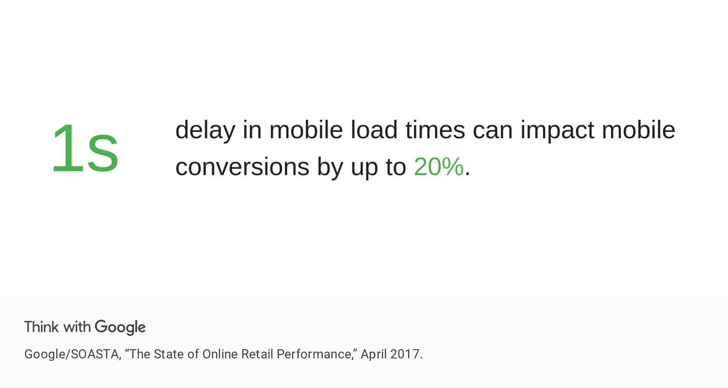 Impact Mobile Load Time on Conversion